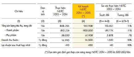 Kế hoạch 2014-2015 dựa trên giả định giá thép cán nóng đạt 500 USD/tấn.