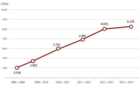 Nguồn: báo cáo thường niên niên độ tài chính 2013-2014