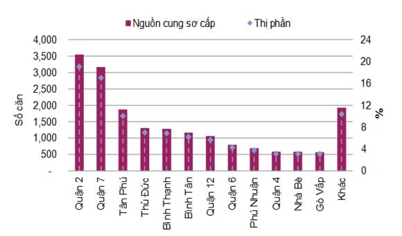 Nguồn cung sơ cấp và thị phần căn hộ trên địa bàn TPHCM. Nguồn: Savills.
