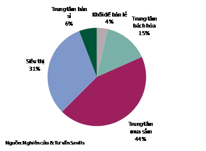 Cơ cấu nguồn cung bán lẻ hiện tại ở TPHCM. Nguồn: Savills.