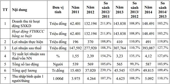 Kết quả kinh doanh năm 2011 - 2014 (Nguồn: Hanoibus)