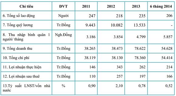 Kết quả kinh doanh giai đoạn từ năm 2011 đến tháng 6/2014 (Nguồn: Giầy Thụy Khuê)