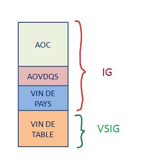 Xếp hạng các loại vang Pháp trong nhóm có chỉ dẫn địa lý (IG)