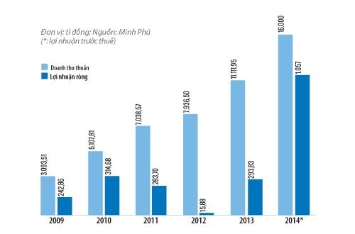 Doanh thu và lợi nhuận của Minh Phú qua các năm