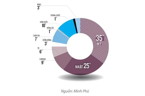 Những thị trường xuất khẩu của Minh Phú