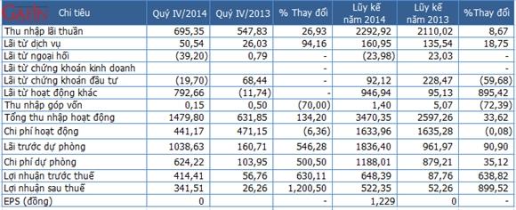 Một số chỉ tiêu kết quả kinh doanh VIB (Nguồn: VIB/Gafin)
