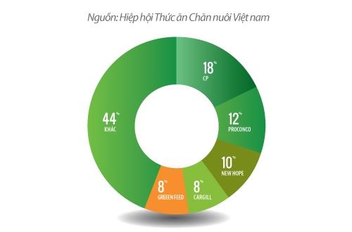 Thị trường thức ăn chăn nuôi Việt Nam 2012