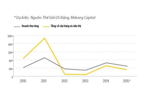 Tốc độ tăng trưởng doanh thu và số cửa hàng Thế Giới Di Động