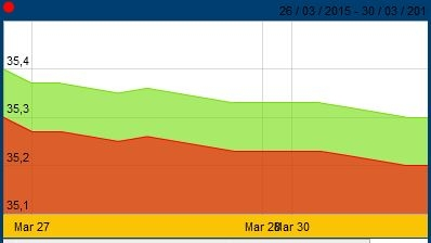 Diễn biến giá vàng SJC từ 26 - 30/3 (Nguồn: SJC)