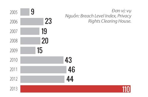 Số vụ xâm nhập an ninh đã gia tăng mạnh kể từ 2009, đặc biệt là trong năm 2014