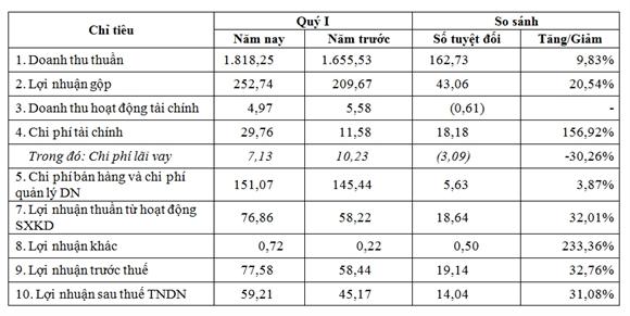 Một số chỉ tiêu kinh doanh (Nguồn: PLC/NCĐT). Đơn vị: Tỷ đồng