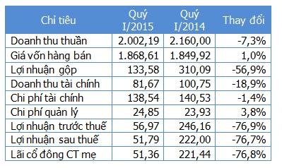 Một số chỉ tiêu kinh doanh (Nguồn: PPC/NCĐT). Đơn vị: Tỷ đồng