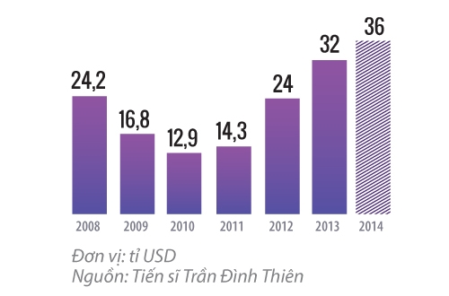 Nhờ dòng vốn ngoại tệ vào mạnh trong 3 năm trở lại đây, Nhà nước đã tích lũy được một lượng lớn dự trữ ngoại hối