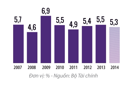 Thâm hụt ngân sách so với GDP của Việt Nam hiện khá lớn