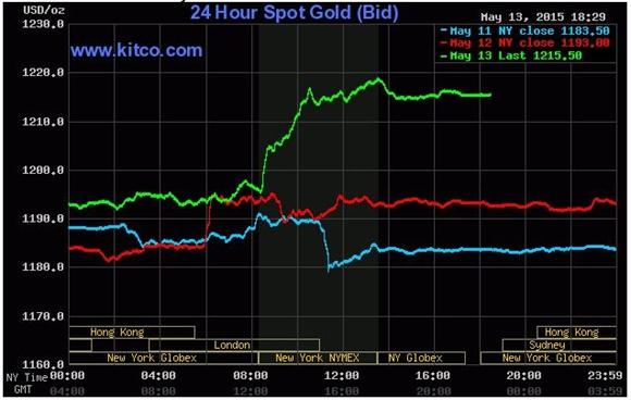 Giá vàng giao ngay trên Kitco (đường màu xanh lá cây)