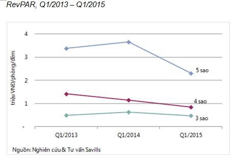 Công suất và giá thuê trung bình thấp khiến RevPAR của cả ba phân khúc đều suy giảm so với cùng kỳ năm trước