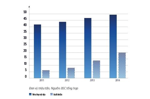 Lượng xi măng tiêu thụ nội địa và xuất khẩu của Việt Nam