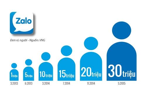 Lượng người dùng Zalo đã tăng trưởng gấp 3 lần kể từ đầu năm 2014