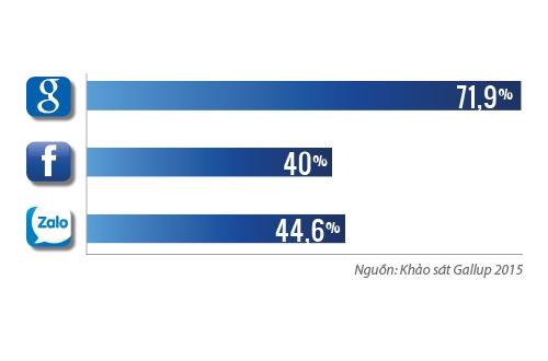 44,6% số người dùng smartphone tại Việt Nam cho biết Zalo nằm trong top 3 ứng dụng di động mà họ hay dùng nhất, cao hơn cả Facebook
