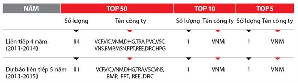 Top 50 Cong ty kinh doanh hieu qua nhat Viet Nam: Xu huong va bai hoc