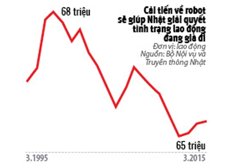 Cuoc cach mang Robot: Co hoi moi cho Nhat Ban