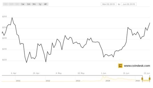 Khung hoang Hy Lap - Dong bitcoin len ngoi