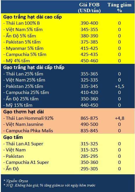 Tong hop tin thi truong gao ngay 10/7