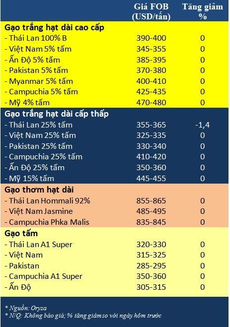 Tong hop tin thi truong gao ngay 24/7