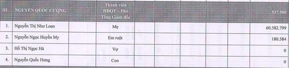 Ho Ngoc Ha khong co ten trong bao cao cua Quoc Cuong Gia Lai
