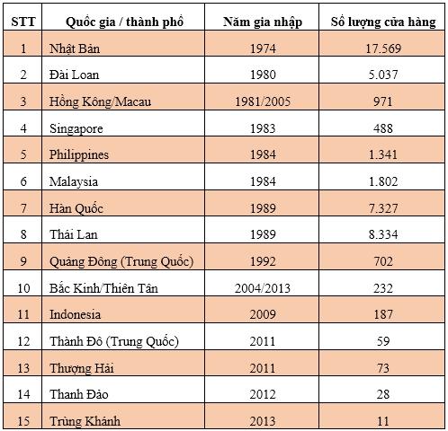 Dau tu vao Viet Nam, 7-Eleven chon Chau A la thi truong chu dao