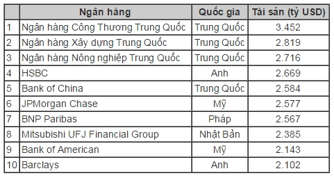 3 ngan hang lon nhat the gioi thuoc ve Trung Quoc