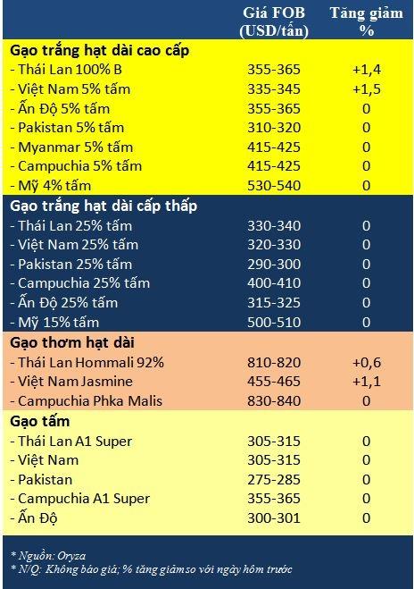 Tong hop tin thi truong gao ngay 29/9