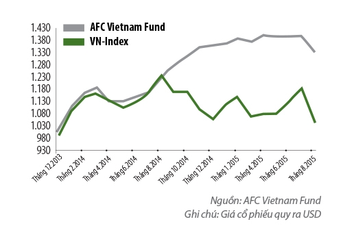Chien luoc ngach cua quy AFC Vietnam Fund