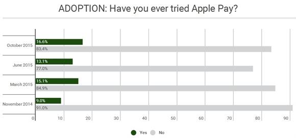 Vi sao Apple them muc Shopping vao App Store?