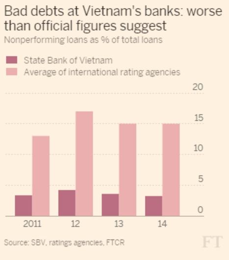 Financial Times: Ty le no xau tai Viet Nam con nhieu dieu phai ban