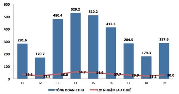 HHS huy phuong an phat hanh rieng le 30-60 trieu co phieu cho dai ly