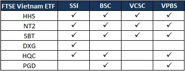 4 Cong ty chung khoan cung du bao HHS, NT2 va SBT duoc them vao danh muc FTSE