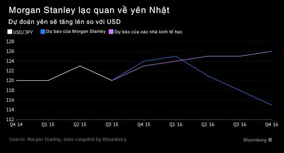 Morgan Stanley: 2016 se la nam cua yen Nhat