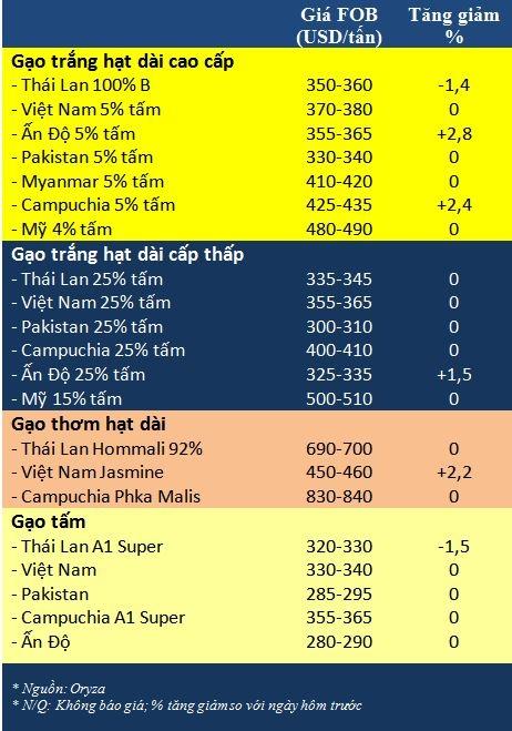 Tong hop tin thi truong gao ngay 15/12