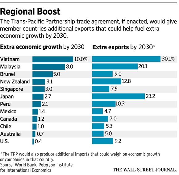 GDP cua Viet Nam co the tang 10% nho TPP