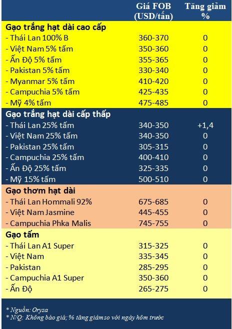 Tong hop tin thi truong gao ngay 9/1