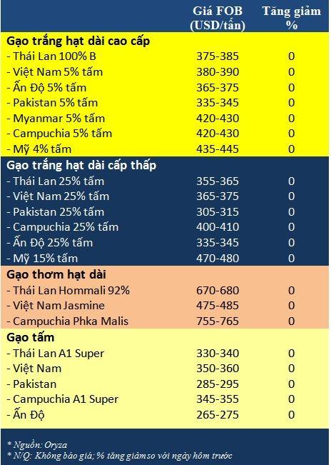 Tong hop tin thi truong gao ngay 30/3