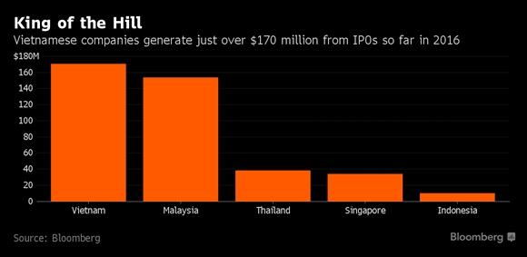 Doanh nghiep Viet dan dau ASEAN ve huy dong von qua IPO