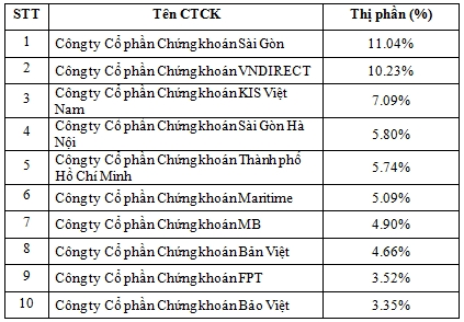 Thi phan moi gioi HNX quy I/2016: KIS Viet Nam, HSC thang hang