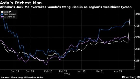 Jack Ma vuot Vuong Kien Lam tro thanh nguoi giau nhat chau A