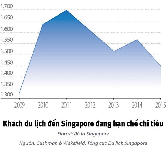 Thien duong mua sam Singapore dieu dung