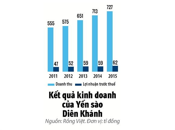 Yen sao: Loc troi khong de hai