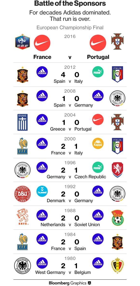 Euro 2016: Nike la ke thang cuoc