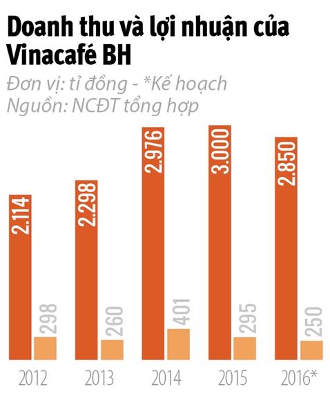 Vinacafe Bien Hoa dang nuoi