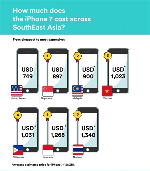 Nguoi Viet phai nhin an bao lau moi mua duoc iPhone 7?